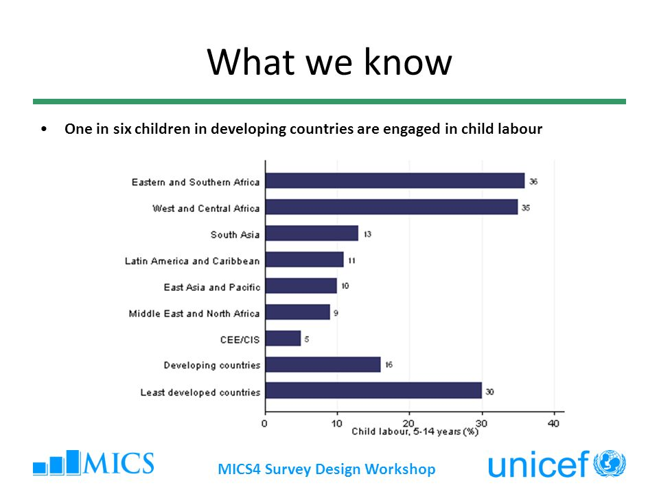 What we know One in six children in developing countries are engaged in child labour