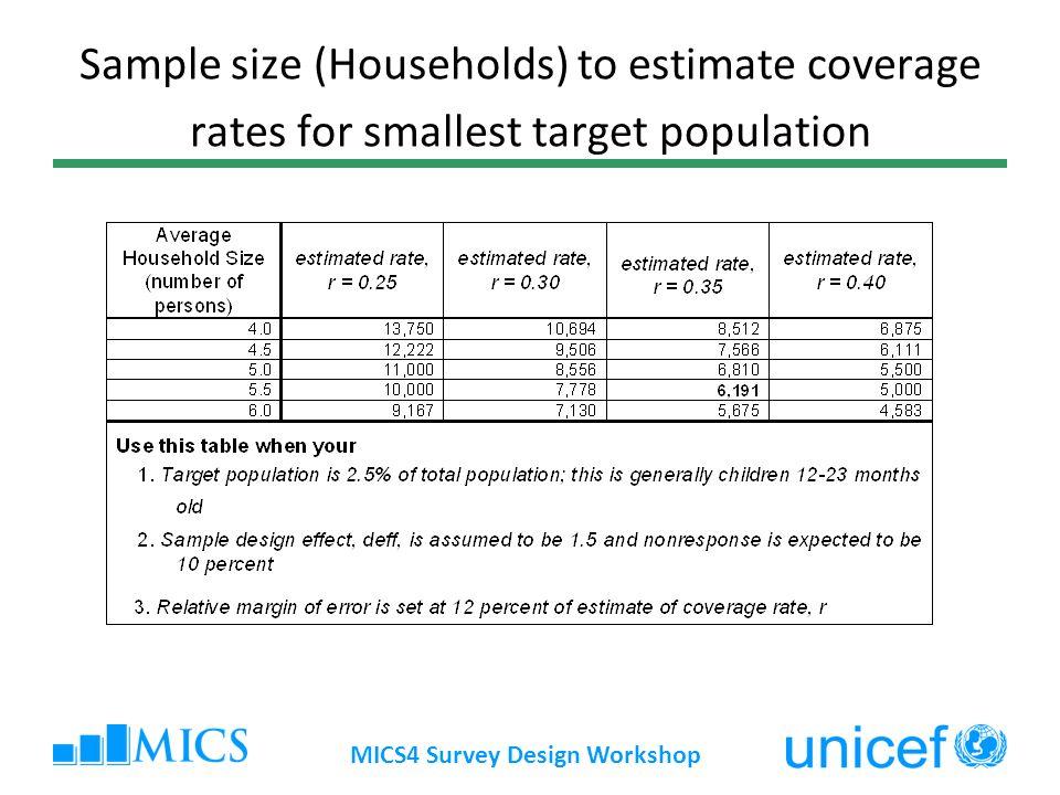 MICS4 Survey Design Workshop Sample size (Households) to estimate coverage rates for smallest target population