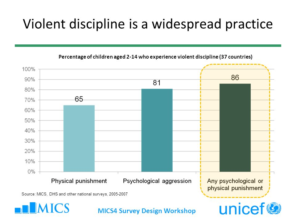Violent discipline is a widespread practice MICS4 Survey Design Workshop Source: MICS, DHS and other national surveys, 2005-2007 Percentage of children aged 2-14 who experience violent discipline (37 countries)