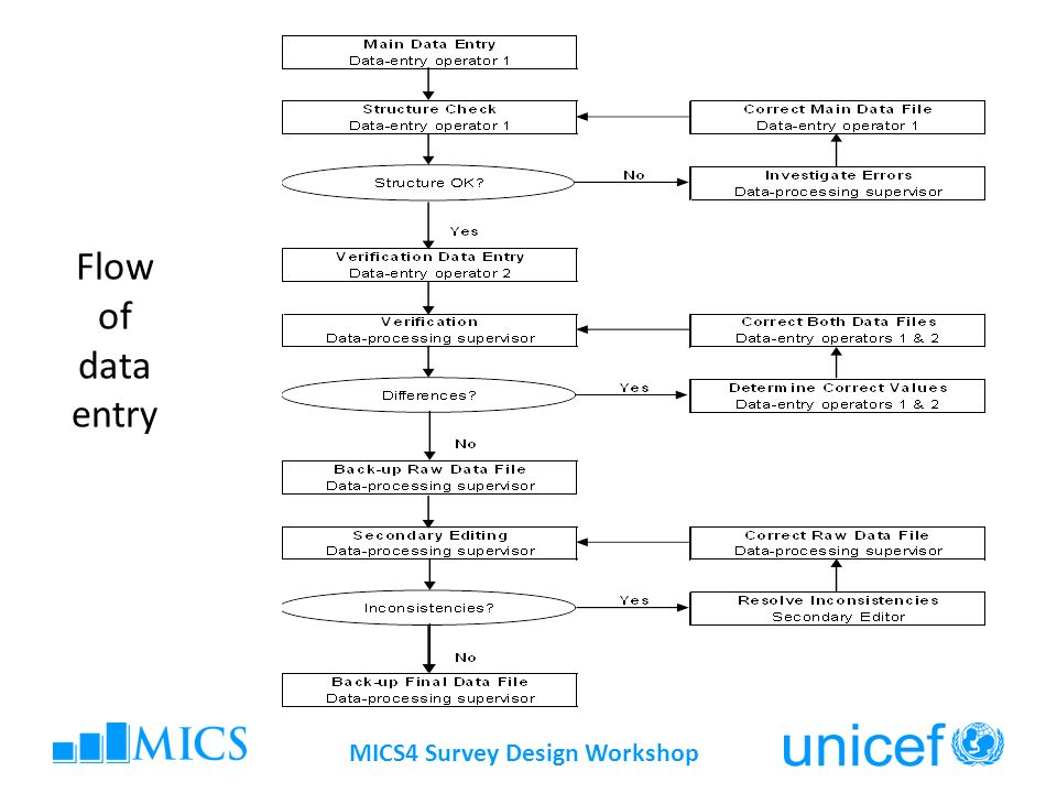 MICS4 Survey Design Workshop Flow of data entry
