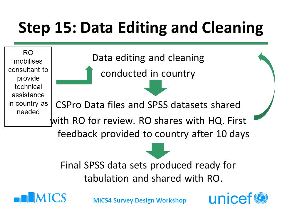 Data editing and cleaning conducted in country CSPro Data files and SPSS datasets shared with RO for review.