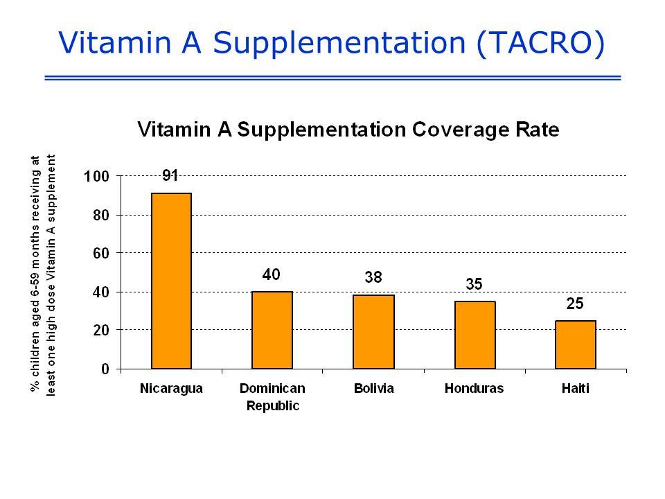 Vitamin A Supplementation (TACRO)