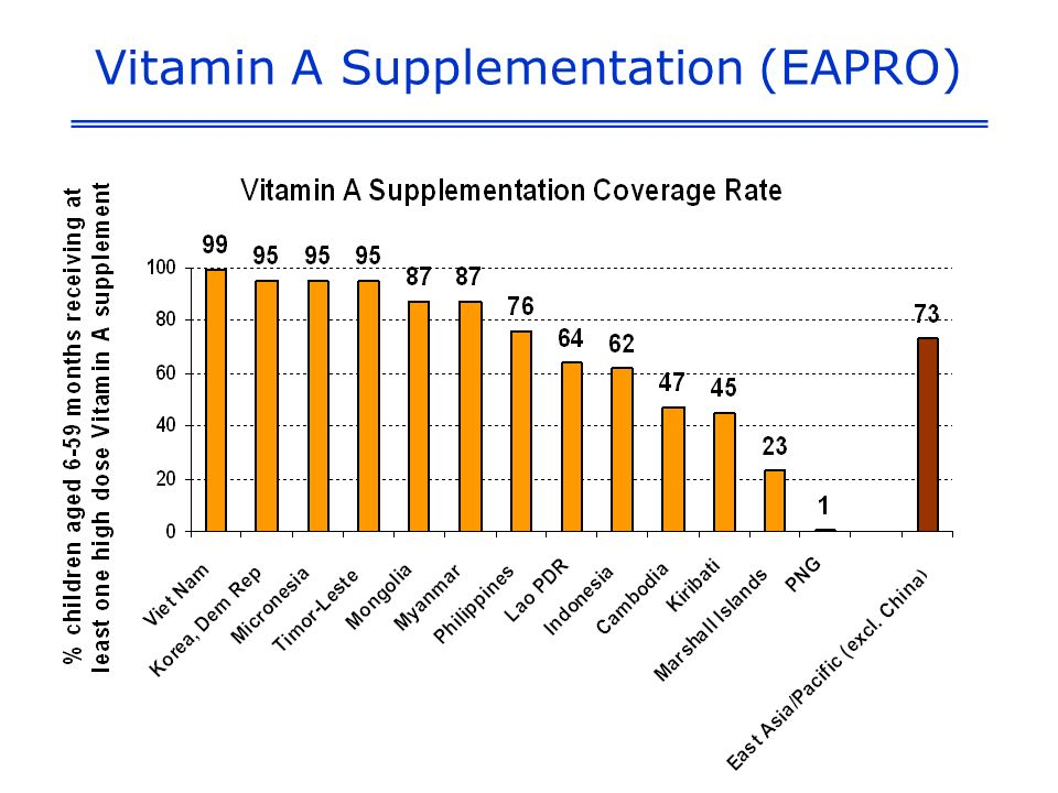 Vitamin A Supplementation (EAPRO)