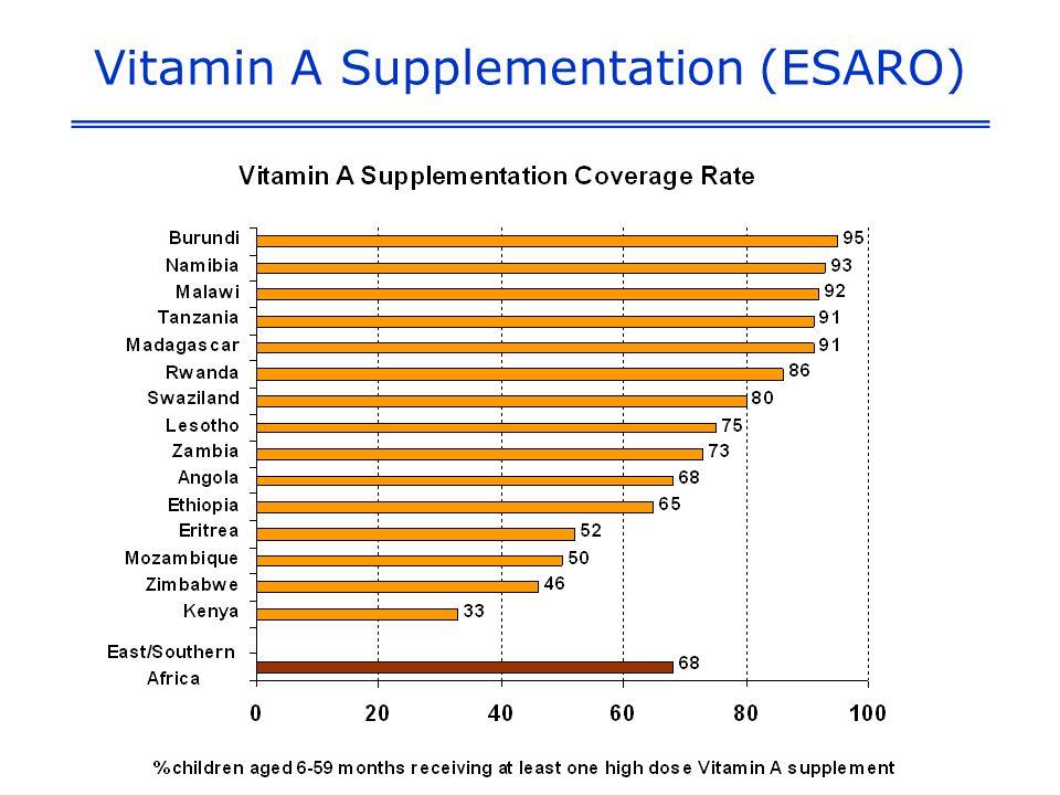 Vitamin A Supplementation (ESARO)