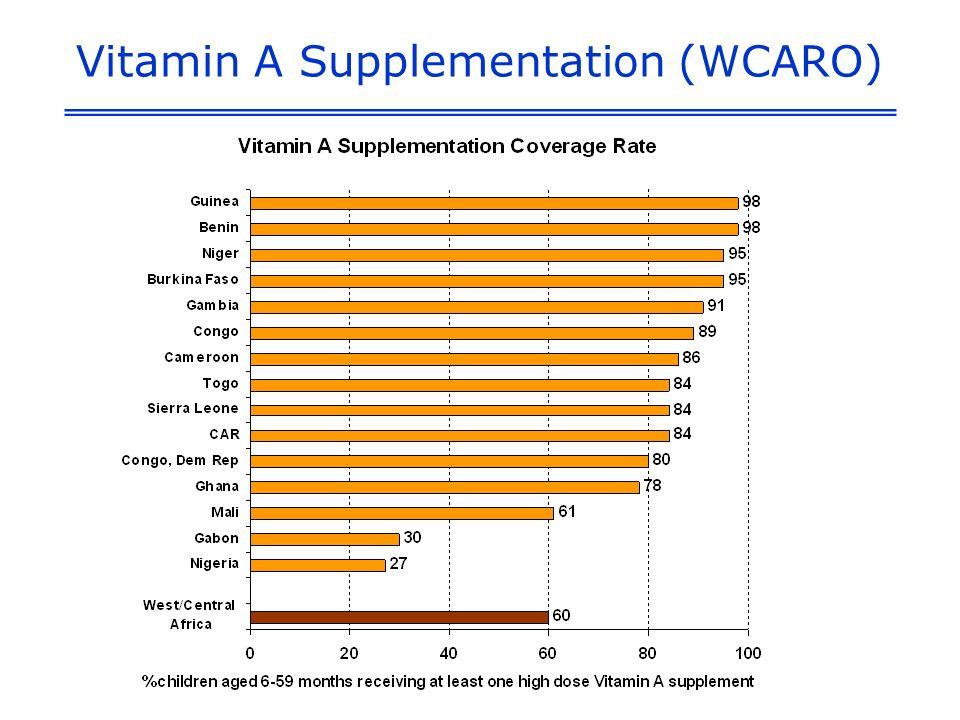 Vitamin A Supplementation (WCARO)