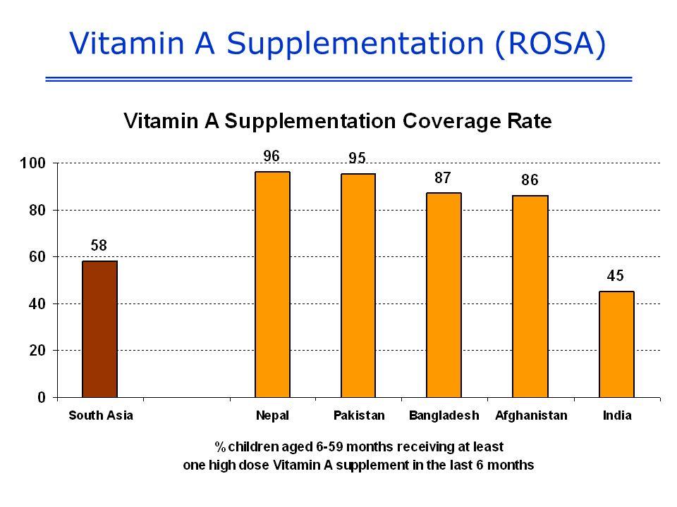 Vitamin A Supplementation (ROSA)