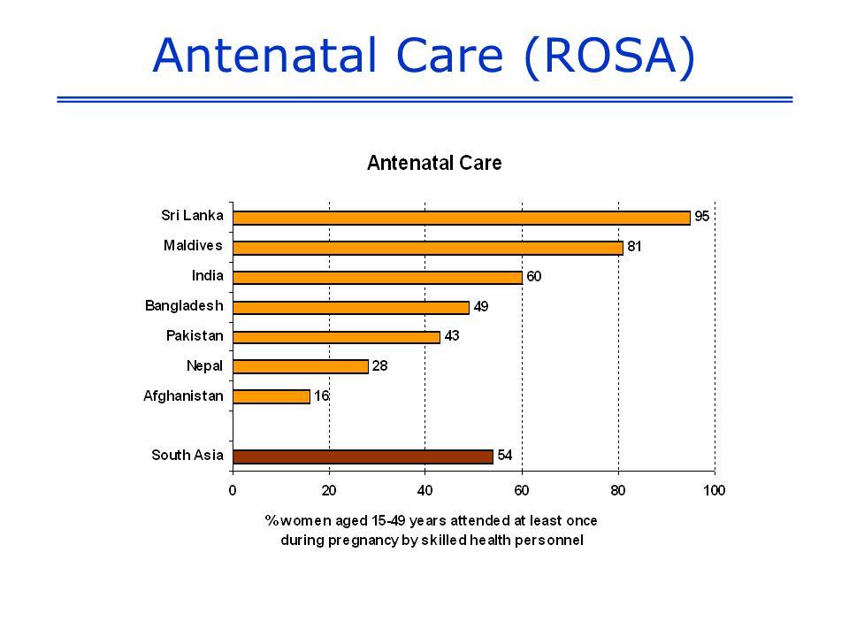 Antenatal Care (ROSA)