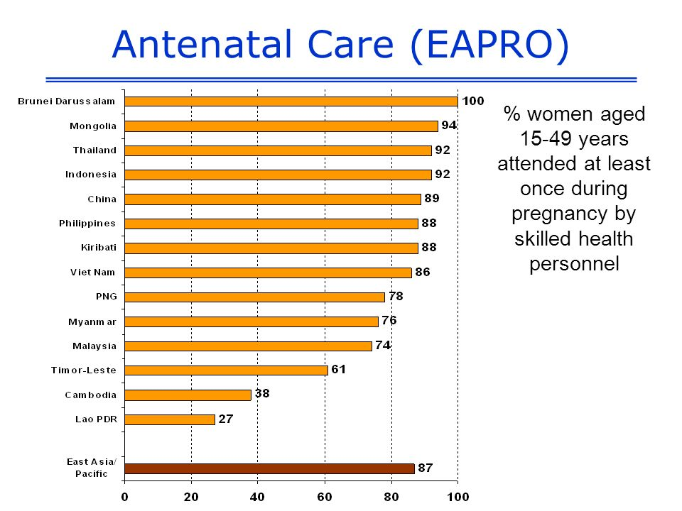Antenatal Care (EAPRO) % women aged 15-49 years attended at least once during pregnancy by skilled health personnel