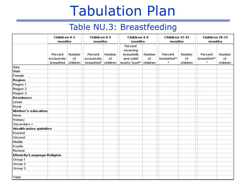 Tabulation Plan Table NU.3: Breastfeeding
