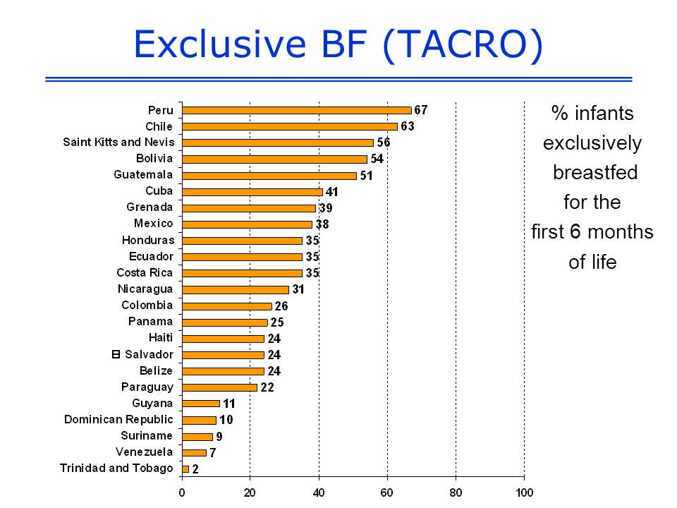 Exclusive BF (TACRO) % infants exclusively breastfed for the first 6 months of life
