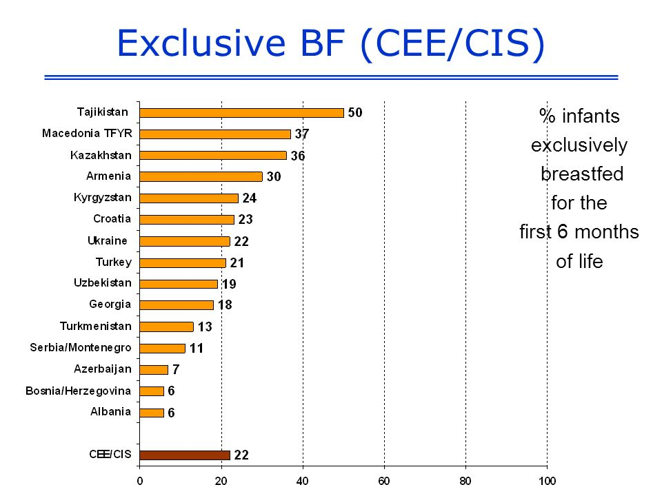 Exclusive BF (CEE/CIS) % infants exclusively breastfed for the first 6 months of life