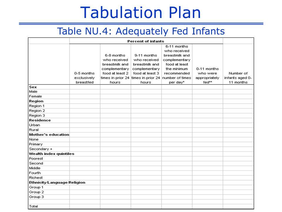 Tabulation Plan Table NU.4: Adequately Fed Infants