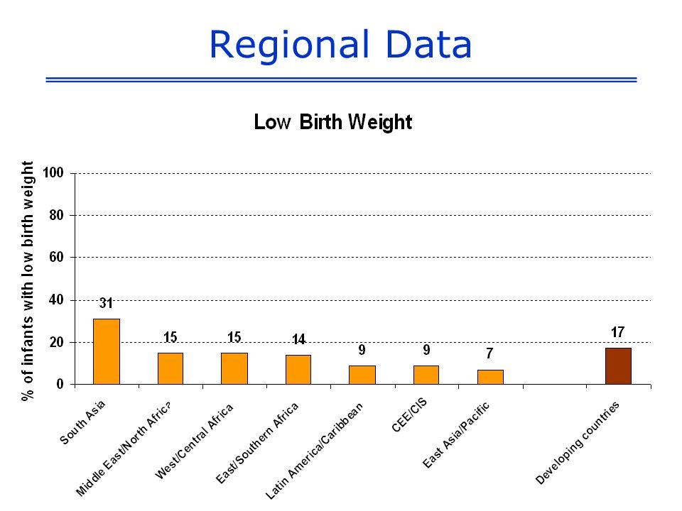 Regional Data