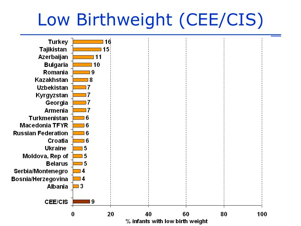 Low Birthweight (CEE/CIS)