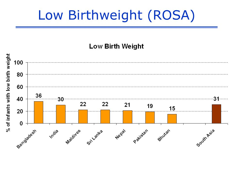 Low Birthweight (ROSA)