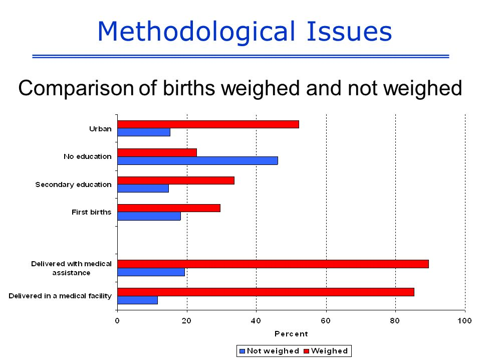 Methodological Issues Comparison of births weighed and not weighed