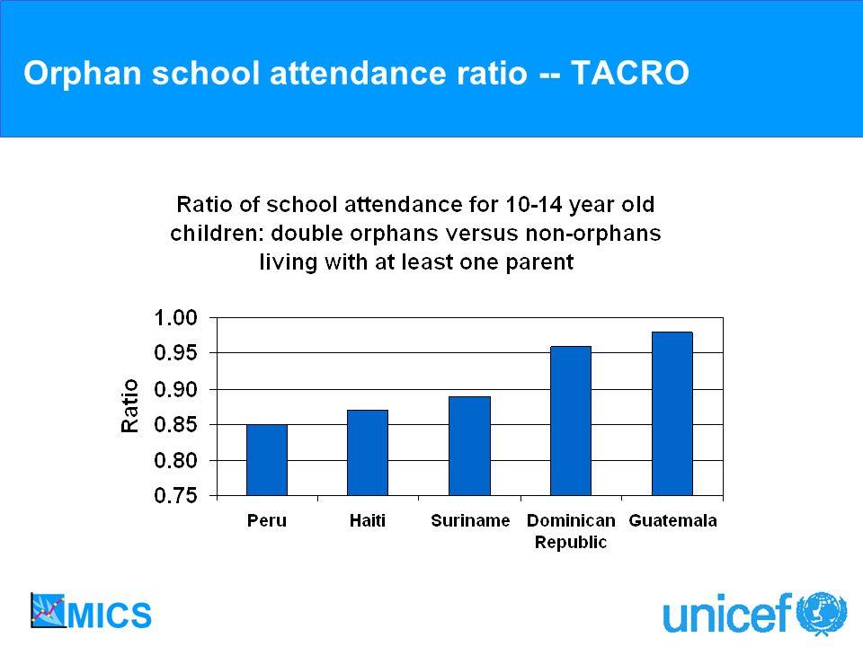 Orphan school attendance ratio -- TACRO