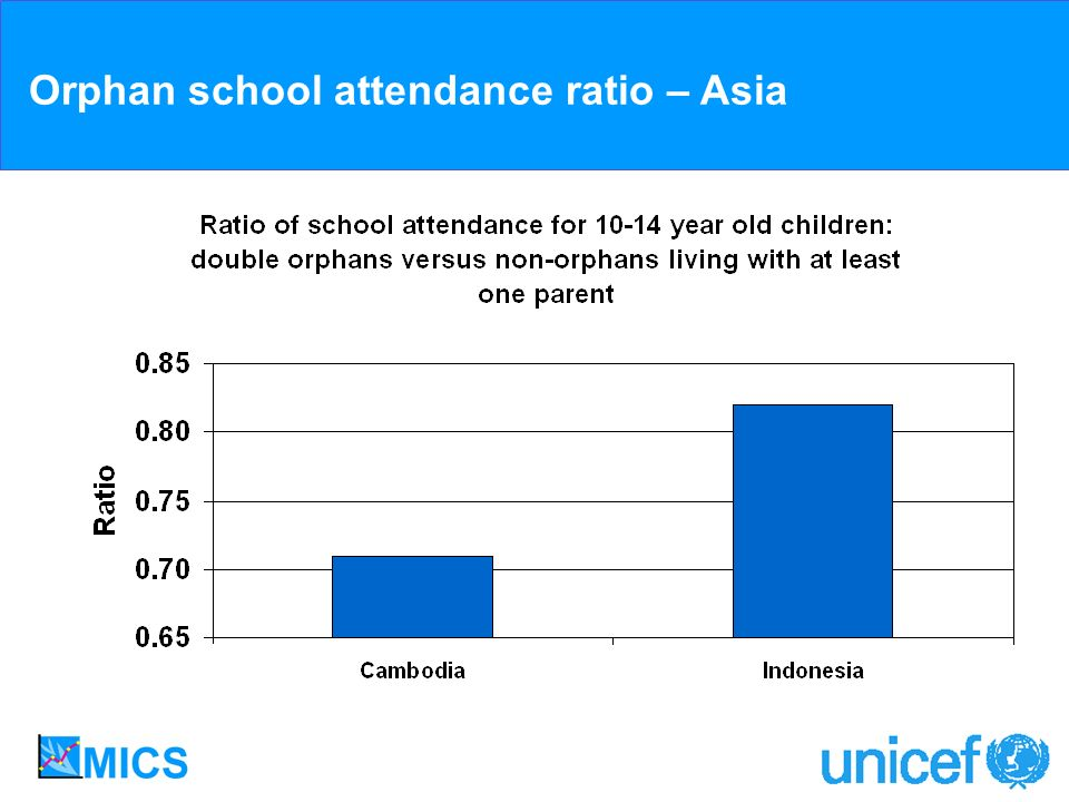 Orphan school attendance ratio – Asia