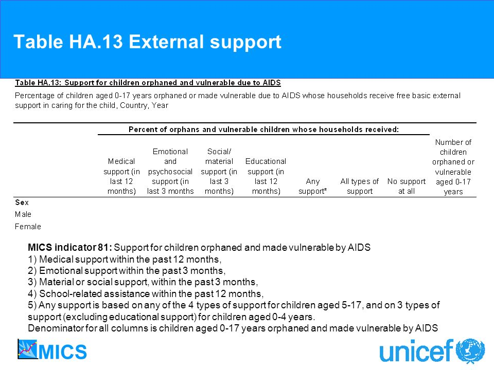 Table HA.13 External support MICS indicator 81: Support for children orphaned and made vulnerable by AIDS 1) Medical support within the past 12 months, 2) Emotional support within the past 3 months, 3) Material or social support, within the past 3 months, 4) School-related assistance within the past 12 months, 5) Any support is based on any of the 4 types of support for children aged 5-17, and on 3 types of support (excluding educational support) for children aged 0-4 years.