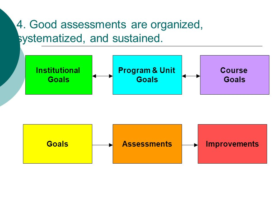 4. Good assessments are organized, systematized, and sustained. Institutional Goals Program & Unit Goals Course Goals AssessmentsImprovements