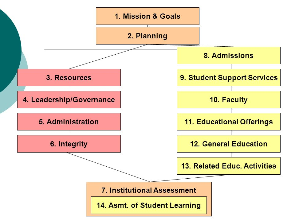 1. Mission & Goals 8. Admissions 9. Student Support Services 2. Planning 10. Faculty 3. Resources 11. Educational Offerings 4. Leadership/Governance 1