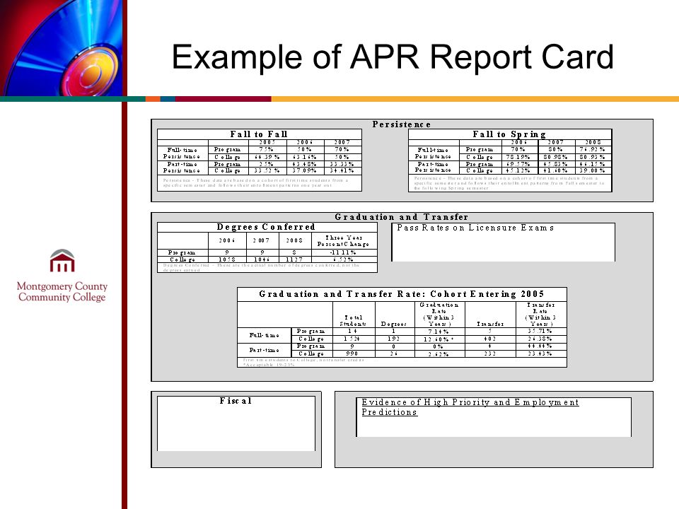 Example of APR Report Card