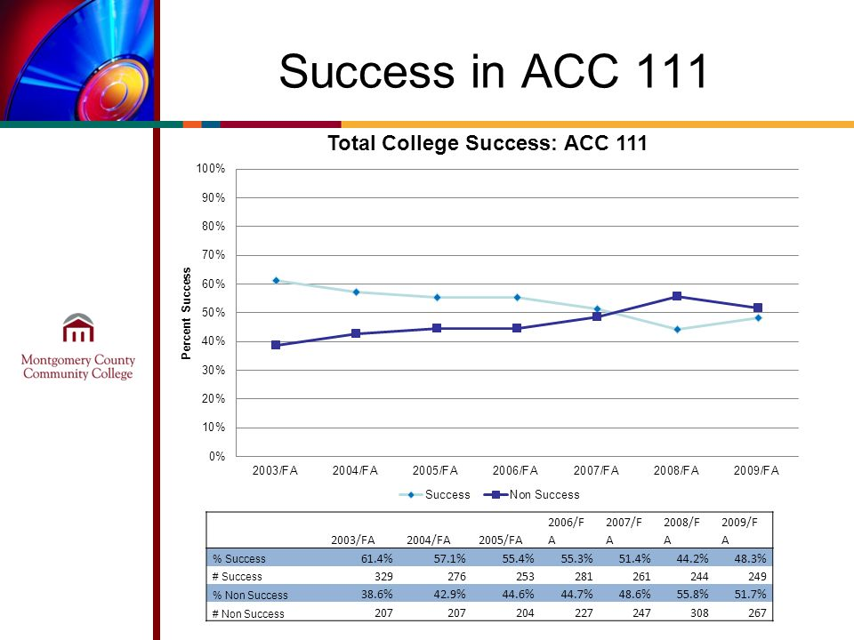 Success in ACC /FA2004/FA2005/FA 2006/F A 2007/F A 2008/F A 2009/F A % Success 61.4%57.1%55.4%55.3%51.4%44.2%48.3% # Success % Non Success 38.6%42.9%44.6%44.7%48.6%55.8%51.7% # Non Success