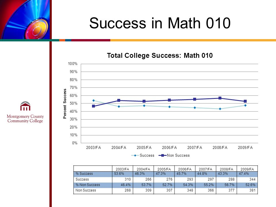 Success in Math 010 2003/FA2004/FA2005/FA2006/FA2007/FA2008/FA2009/FA % Success53.6%46.3%47.3%45.7%44.8%43.3%47.4% Success310266276293297288344 % Non Success46.4%53.7%52.7%54.3%55.2%56.7%52.6% Non Success268309307348366377381