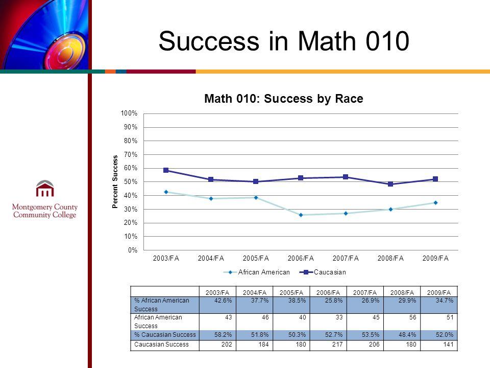 Success in Math 010 2003/FA2004/FA2005/FA2006/FA2007/FA2008/FA2009/FA % African American Success 42.6%37.7%38.5%25.8%26.9%29.9%34.7% African American Success 43464033455651 % Caucasian Success58.2%51.8%50.3%52.7%53.5%48.4%52.0% Caucasian Success202184180217206180141