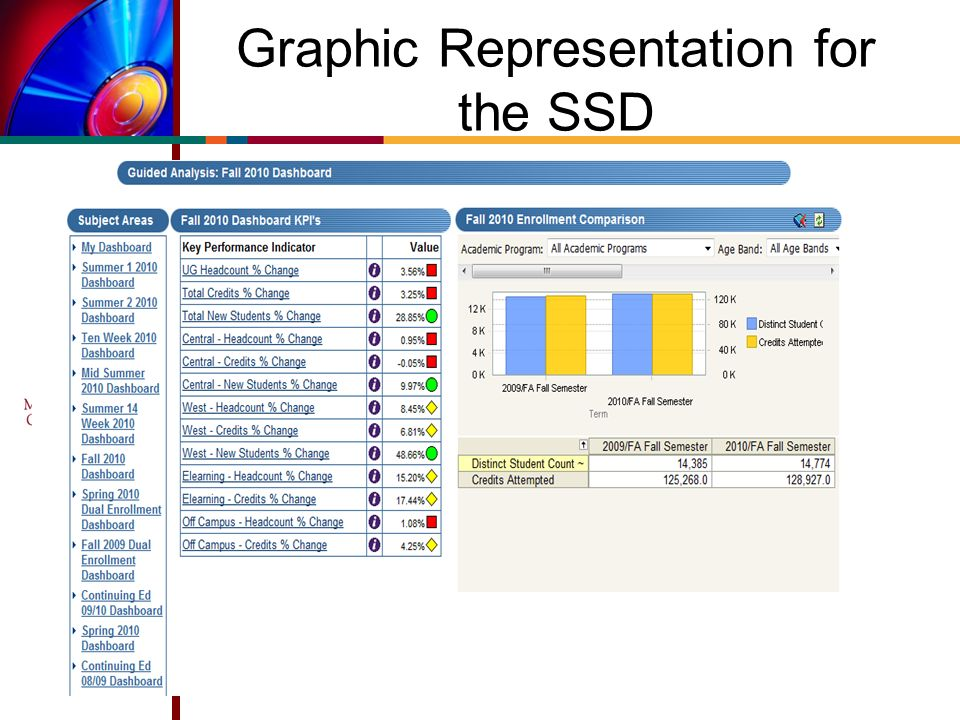 Graphic Representation for the SSD