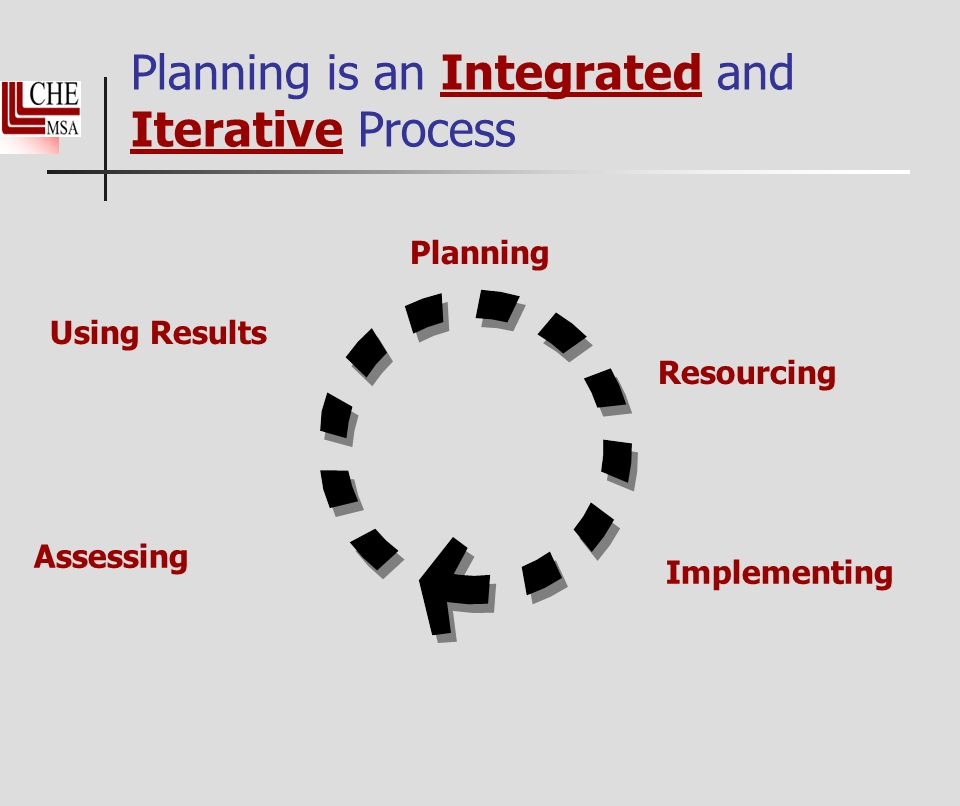 Planning is an Integrated and Iterative Process Planning Implementing Assessing Using Results Resourcing