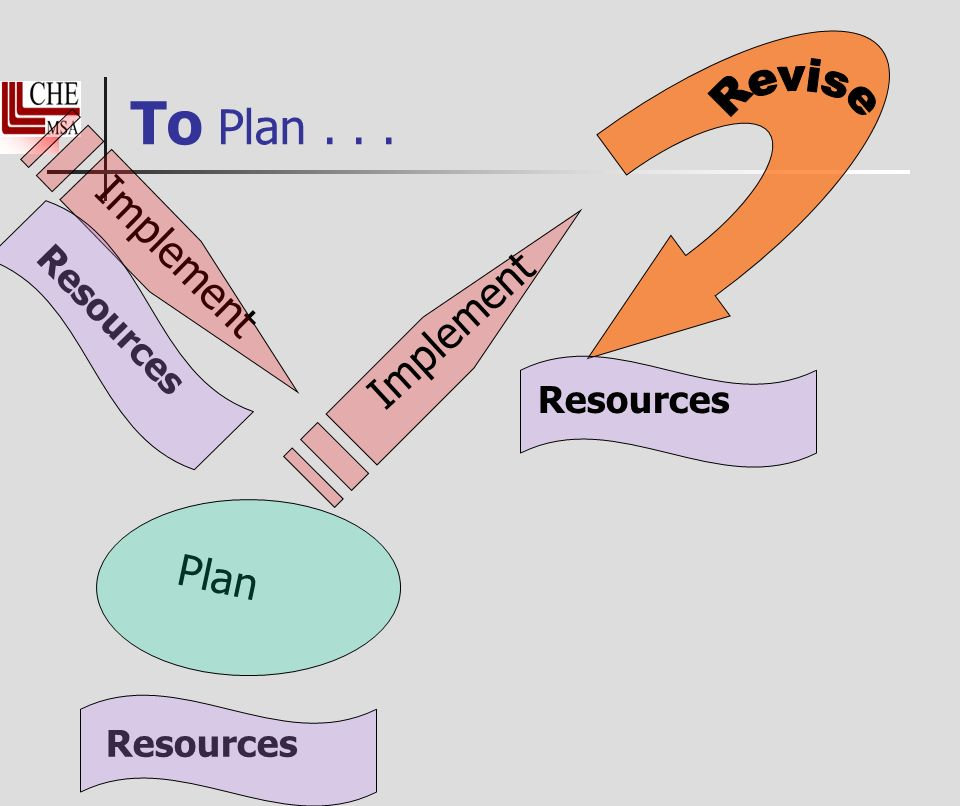 To Plan... Implement Plan Implement Resources