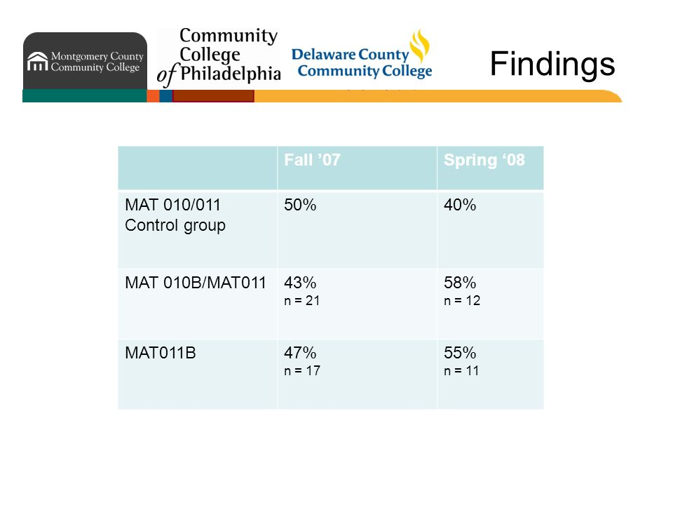 Findings Fall 07Spring 08 MAT 010/011 Control group 50%40% MAT 010B/MAT01143% n = 21 58% n = 12 MAT011B47% n = 17 55% n = 11