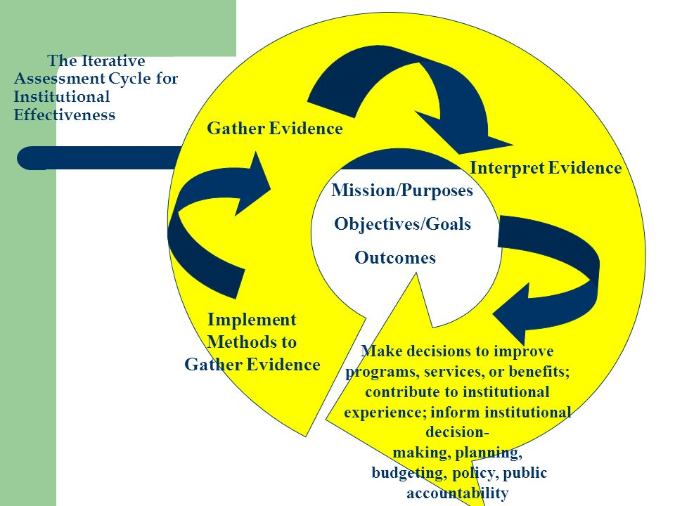 The Iterative Assessment Cycle for Institutional Effectiveness Mission/Purposes Objectives/Goals Outcomes Implement Methods to Gather Evidence Gather Evidence Interpret Evidence Make decisions to improve programs, services, or benefits; contribute to institutional experience; inform institutional decision- making, planning, budgeting, policy, public accountability