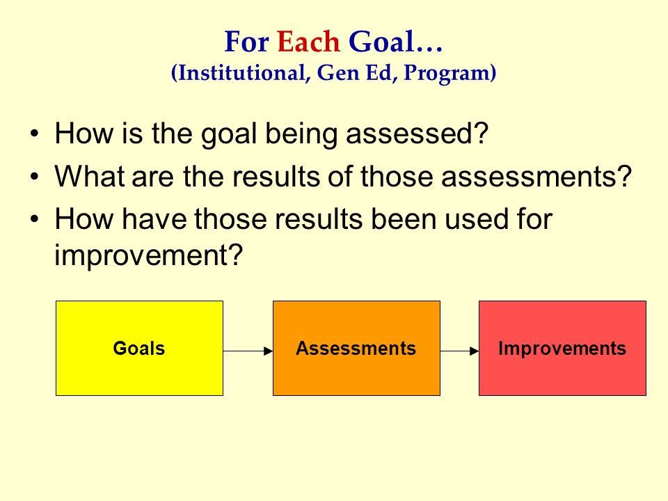 GoalsAssessmentsImprovements For Each Goal… (Institutional, Gen Ed, Program) How is the goal being assessed? What are the results of those assessments