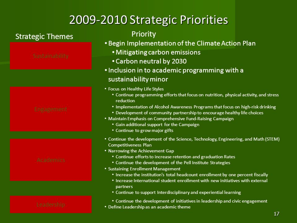 2009-2010 Strategic Priorities Leadership Begin Implementation of the Climate Action Plan Mitigating carbon emissions Carbon neutral by 2030 Inclusion