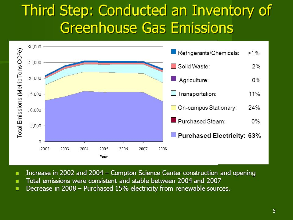 5 Third Step: Conducted an Inventory of Greenhouse Gas Emissions Increase in 2002 and 2004 – Compton Science Center construction and opening Increase