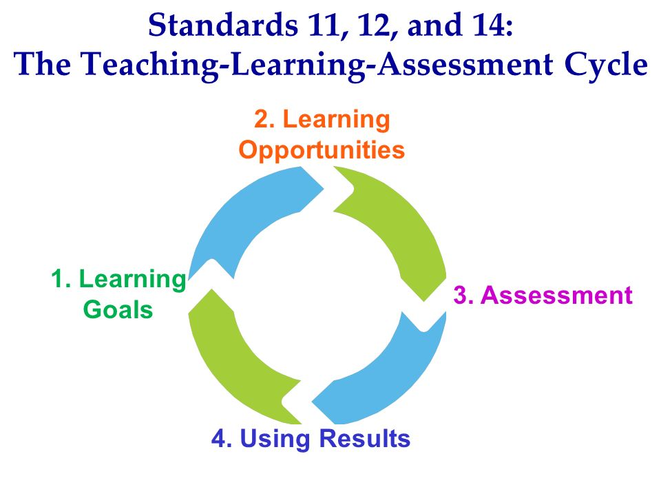 Standards 11, 12, and 14: The Teaching-Learning-Assessment Cycle 1. Learning Goals 4. Using Results 2. Learning Opportunities 3. Assessment