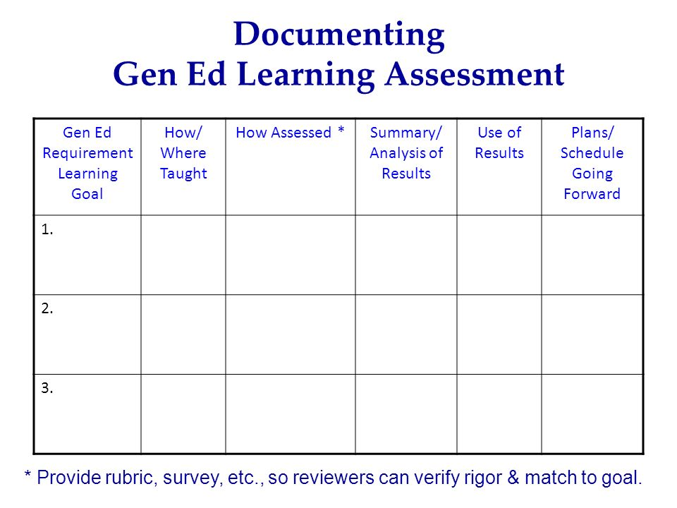Gen Ed Requirement Learning Goal How/ Where Taught How Assessed *Summary/ Analysis of Results Use of Results Plans/ Schedule Going Forward 1. 2. 3. Do