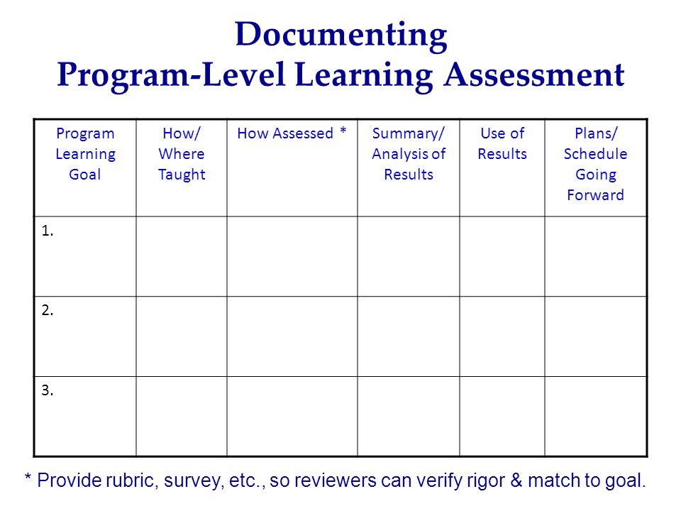 Program Learning Goal How/ Where Taught How Assessed *Summary/ Analysis of Results Use of Results Plans/ Schedule Going Forward 1. 2. 3. Documenting P
