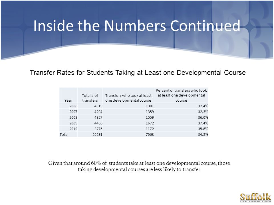 Inside the Numbers Continued Transfer Rates for Students Taking at Least one Developmental Course Year Total # of transfers Transfers who took at leas