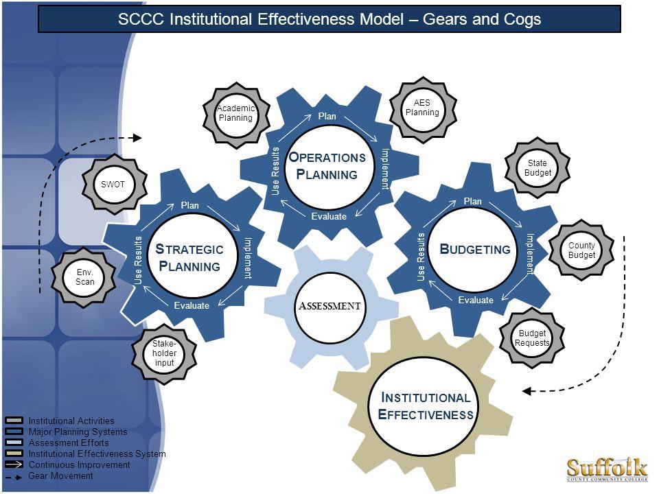 SWOT S TRATEGY B UDGET Plan Implement Evaluate Use Results Plan Implement Evaluate Use Results Plan Implement Evaluate Use Results Institutional Activ