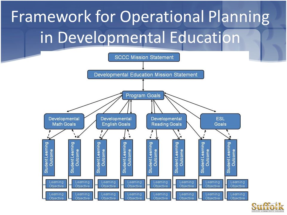 Framework for Operational Planning in Developmental Education