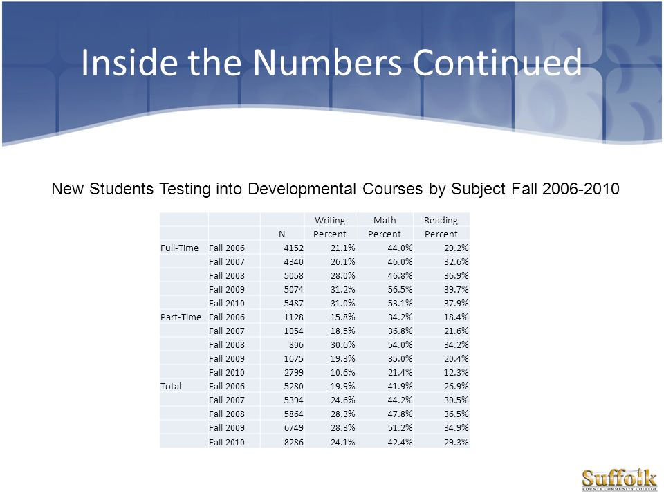 Inside the Numbers Continued New Students Testing into Developmental Courses by Subject Fall 2006-2010 WritingMathReading NPercent Full-TimeFall 20064