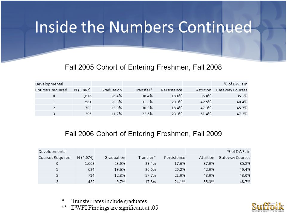 Inside the Numbers Continued Fall 2007 Cohort of Entering Freshmen, Fall 2010 Developmental % of DWFs in Courses RequiredN (4,274)GraduationTransfer*PersistenceAttritionGateway Courses 01,64022.2%38.4%18.7%36.5%33.6% 163618.7%28.9%19.0%44.3%39.9% 277112.9%24.8%20.6%49.4%41.9% 350012.2%20.2%22.8%52.2%43.7%