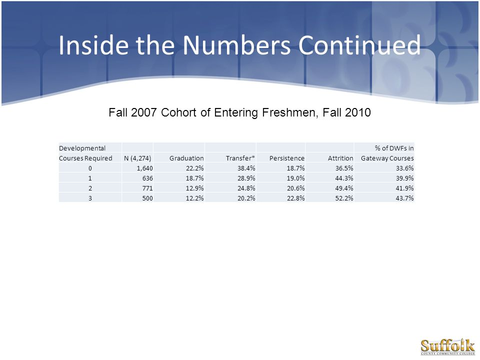 Inside the Numbers Continued Semester of Enrollment FirstSecondThirdFourth NPercent Fall 2006No Developmental209579.3%64.7%57.6% Developmental252478.2%61.7%55.1% Total461978.7%63.1%56.2% Fall 2007No Developmental202481.5%65.2%58.7% Developmental279880.2%63.7%55.7% Total482280.7%64.3%57.0% Fall 2008No Developmental231582.5%69.7%63.6% Developmental347779.0%65.3%56.7% Total579280.4%67.1%59.5% Fall 2009No Developmental190182.9%69.3%64.0% Developmental390777.3%60.0%53.8% Total580879.1%63.1%57.2% Pearson Chi- Square Tests Semester SecondThirdFourth Fall 2006Chi-square0.9224.5353.006 df111 Sig.0.3370.033*0.083 Fall 2007Chi-square1.3911.2534.389 df111 Sig.0.2380.2630.036* Fall 2008Chi-square10.97912.20727.33 df111 Sig.0.001*.000* Fall 2009Chi-square24.07947.85554.253 df111 Sig..000* Persistence of New Associate Degree Students – 2 nd through 4 th Semester