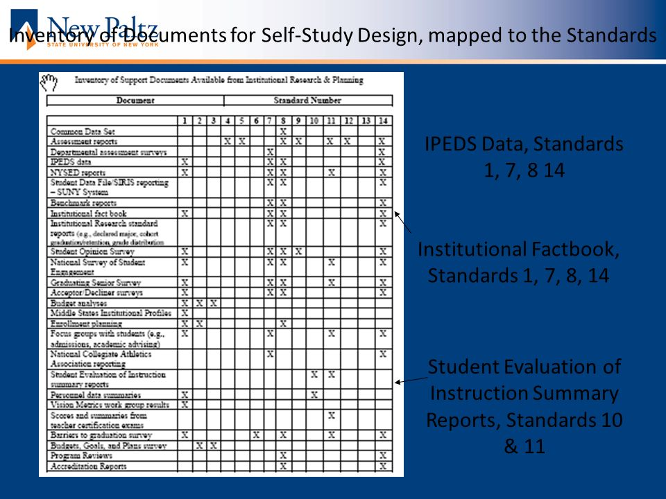 Inventory of Documents for Self-Study Design, mapped to the Standards Student Evaluation of Instruction Summary Reports, Standards 10 & 11 Institutional Factbook, Standards 1, 7, 8, 14 IPEDS Data, Standards 1, 7, 8 14
