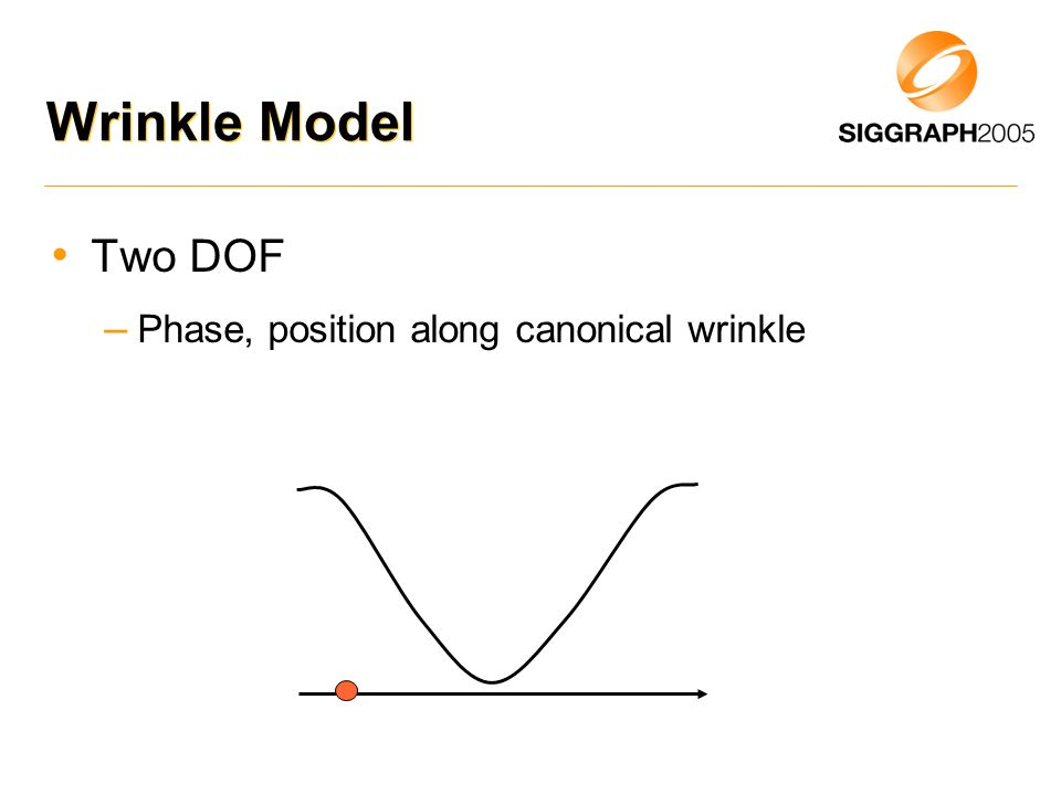 Wrinkle Model Two DOF – Phase, position along canonical wrinkle