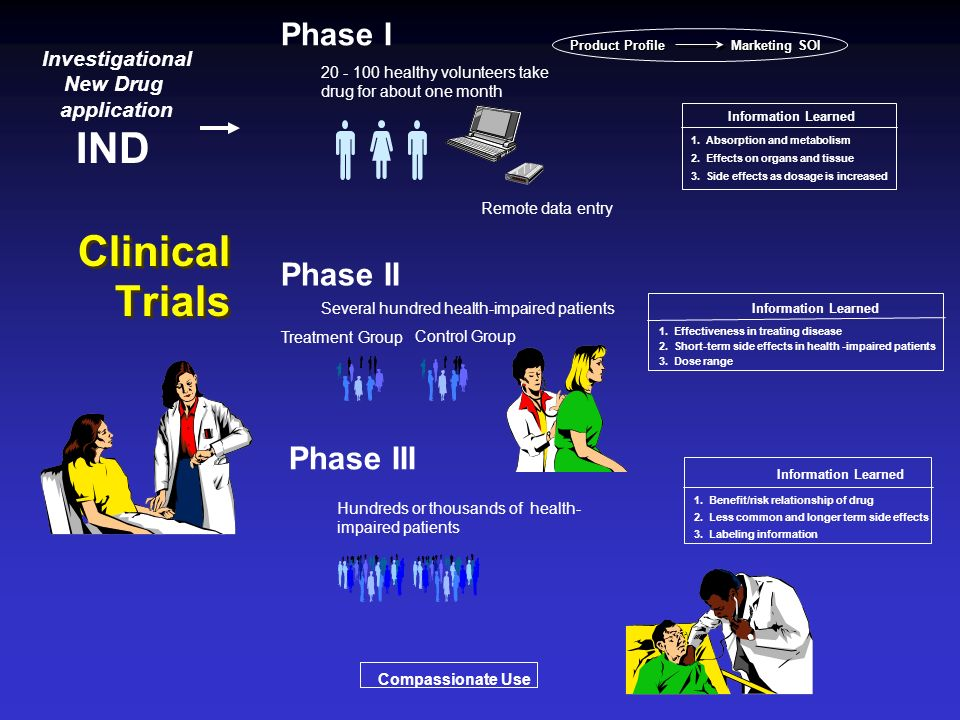 Clinical Trials Continued APPROVAL PROCESS (Ex.