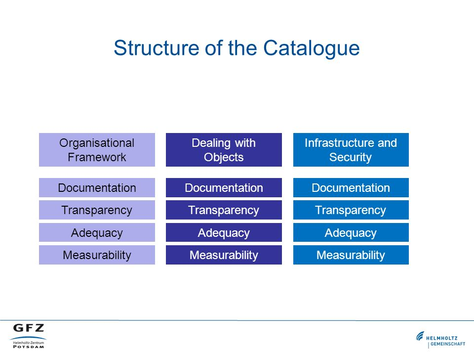 Structure of the Catalogue Documentation Transparency Adequacy Measurability Documentation Transparency Adequacy Measurability Documentation Transparency Adequacy Measurability Organisational Framework Dealing with Objects Infrastructure and Security